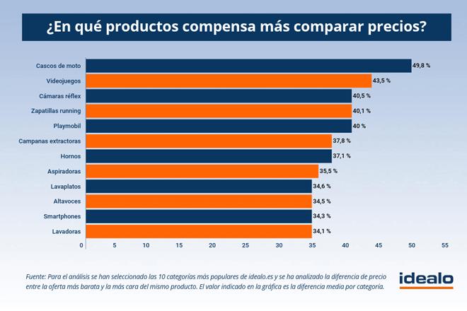 Según datos de idealo, comparar precios permite ahorrar hasta casi un 50%