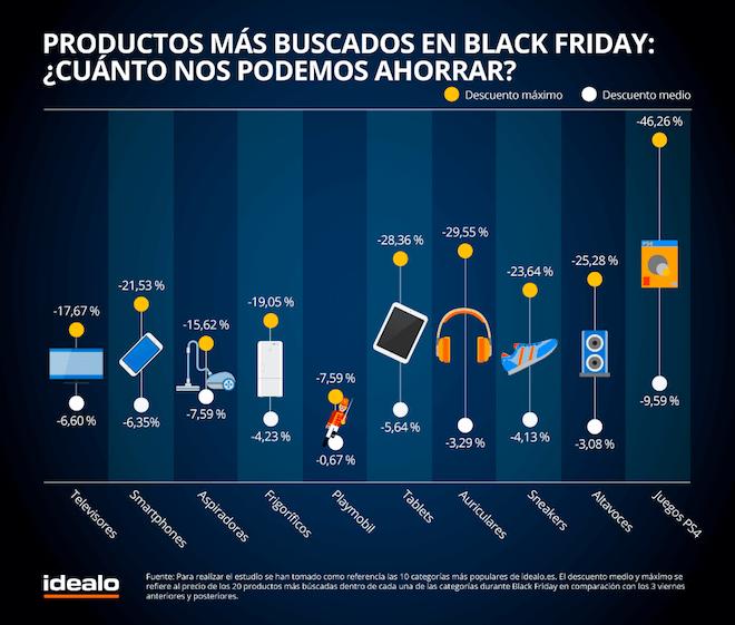 Productos más buscados para comprar en el Black Friday en España
