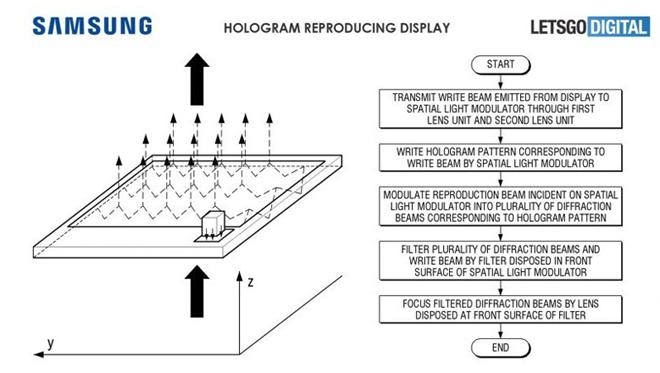 smartphone holográfico de Samsung