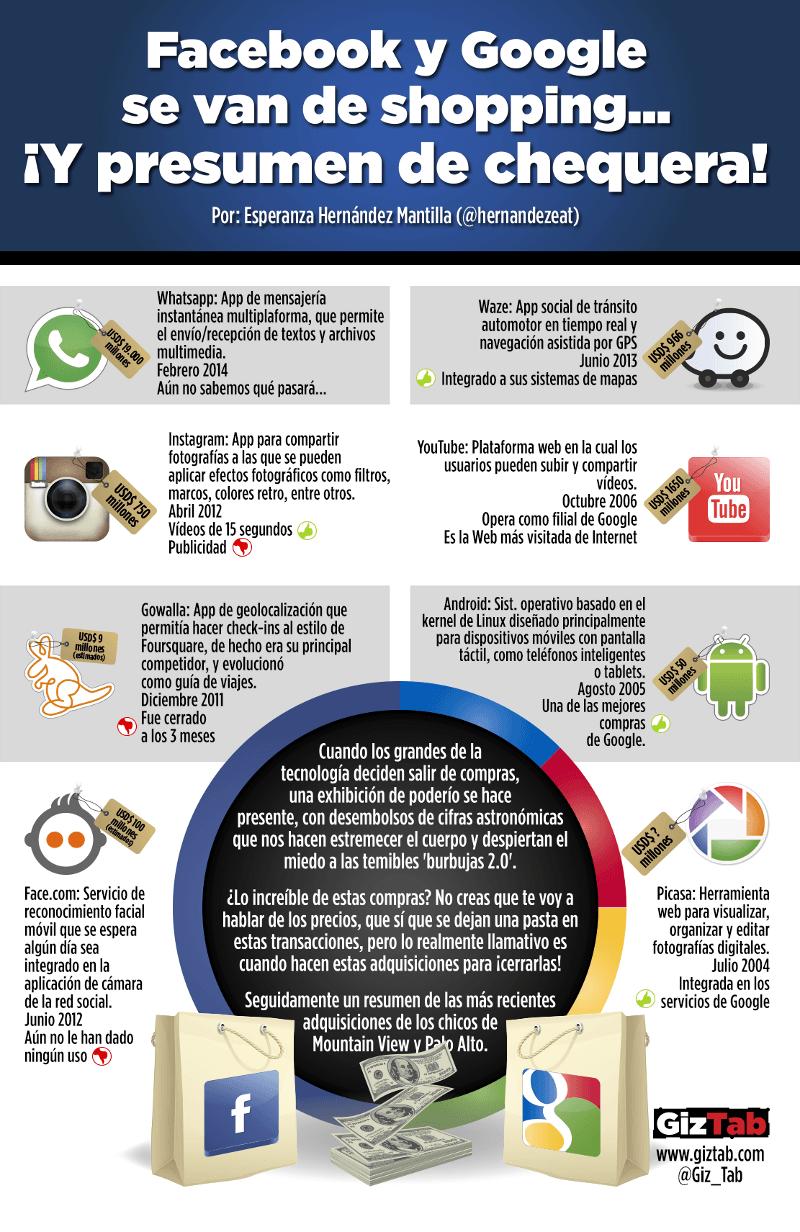 Infografía de las compras de empresas de Facebook y Google