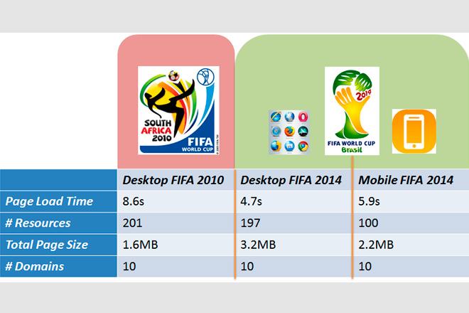 Mundial Brasil 2014: Web de la FIFA presenta problemas graves