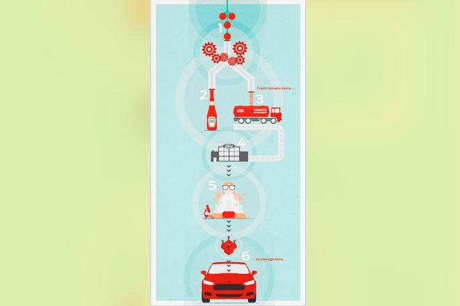 Vehículos ecológicos hechos con piezas de tomate: La idea de Ford y Heinz
