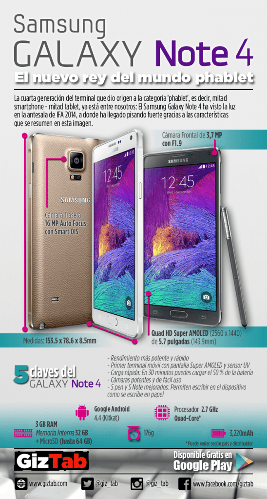 Infografia Samsung Galaxy Note 4