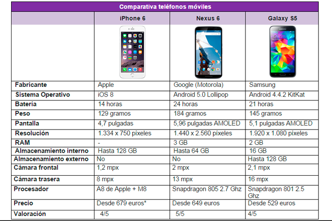 Kelisto-iPhone-6,-Nexus-6-Galaxy-S5-analisis-comparacion-cuadro