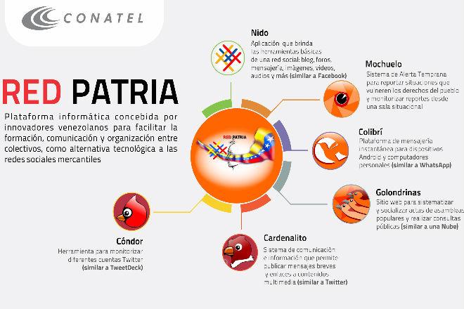 Red Patria: El chavismo venezolano crea su propio Facebook, Twitter y WhatsApp