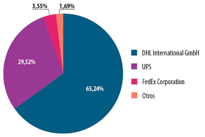 Distribución de ataques phishing contra las compañías logísticas, primer trimestre de 2015 (Fuente: Kaspersky Lab)