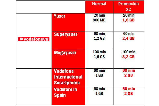 (Fuente: Vodafone España)