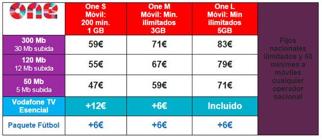 Vodafone TV y el deporte rey en un mismo sitio