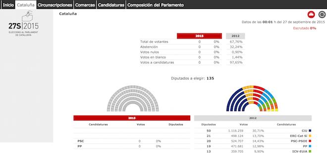 resultados elecciones catalanas 2015 27S