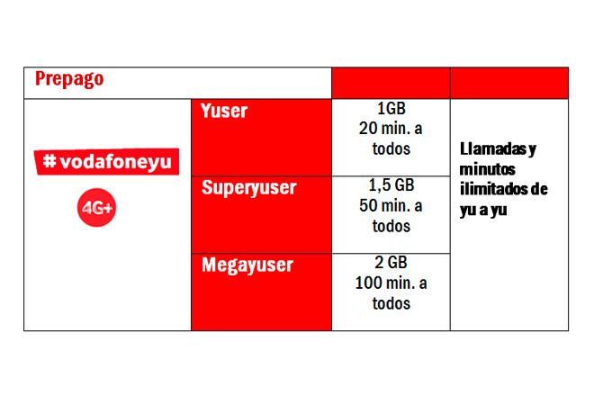 """Los clientes actuales de Vodafone yu pueden cambiarse a estas tarifas marcando un código USSD: Tarifa Yuser: *525*51# tecla de llamada Tarifa Superyuser: *525*52# tecla de llamada Tarifa Megayuser: 525*53# tecla de llamada Los nuevos clientes que necesiten una Tarjeta SIM de Vodafone yu, pueden adquirirla sin gastos de envío a través de la web yu.vodafone.es http://www.yu.vodafone.es/procesos/es/recargas con las tarifas Yuser, Superyuser y """"MegaYuser."""