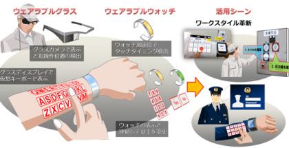 Desde Japón llega la revolución de las pantallas sobre... piel humana