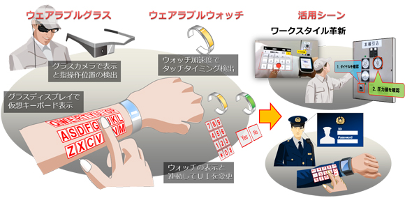 ARmKeypad: la revolución de las pantallas sobre… ¡La piel!