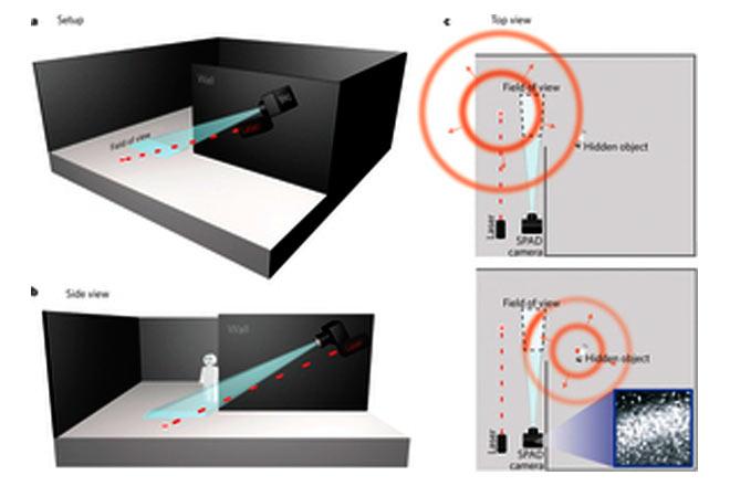 camara-spad-laser-videovigilancia-escocia-nueva-tecnologia-3