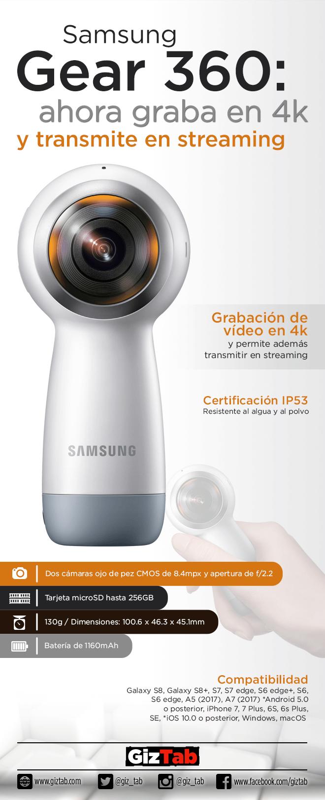 Infografía Samsung Gear 360