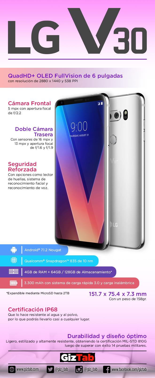 Infografía LG V30
