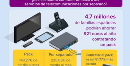 4,7 millones de familias españolas podrían ahorrar 921 euros al año si contratasen un pack de telefonía e Internet