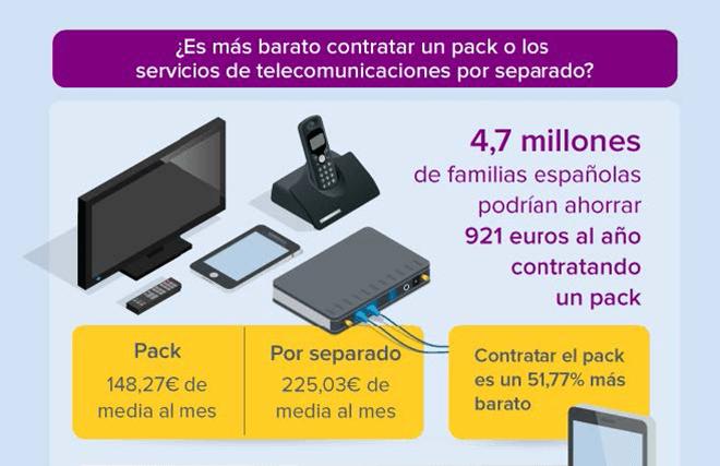 Puedes ahorrar hasta 921 euros al año eligiendo la tarifa correcta de telefonía e Internet