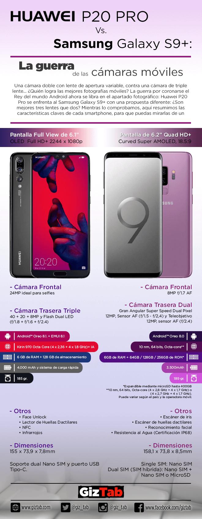 Huawei P20 Pro Vs. Samsung Galaxy S9+