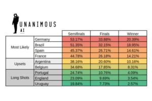 Tabla de resultados hecha por Inteligencia artificial para el Mundial Rusia 2018