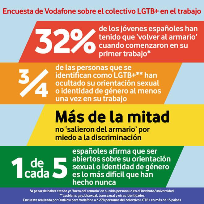 Discriminación LGBT en España