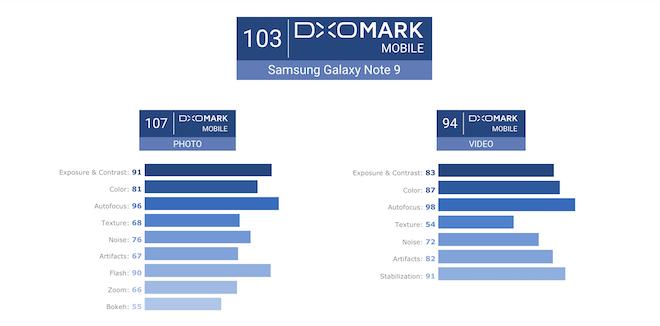 Aquí los detalles de la puntuación de DXOMARK de la cámara del Galaxy Note 9