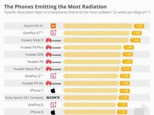 Los móviles que emiten más y menos radiación en 2018