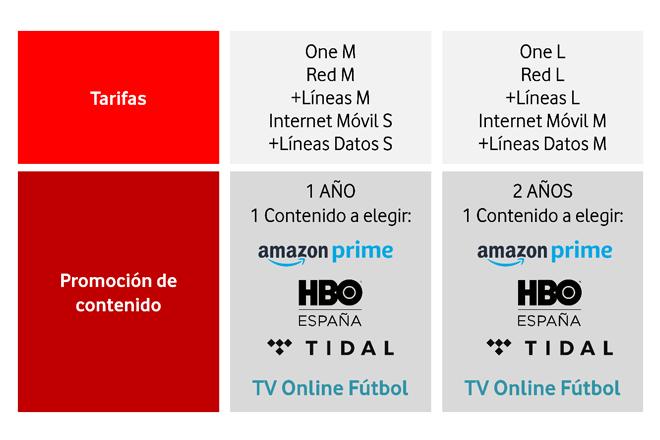 Tarifas de Vodafone + promoción Amazon Prime