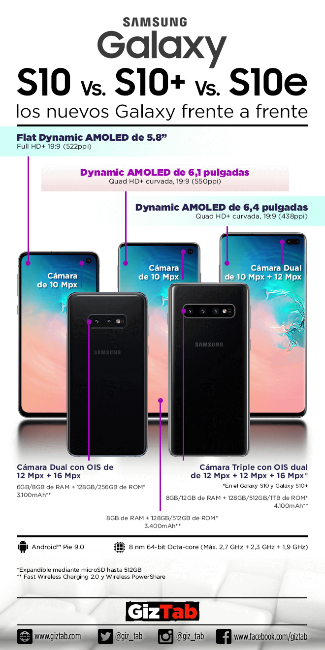 Familia Galaxy S10