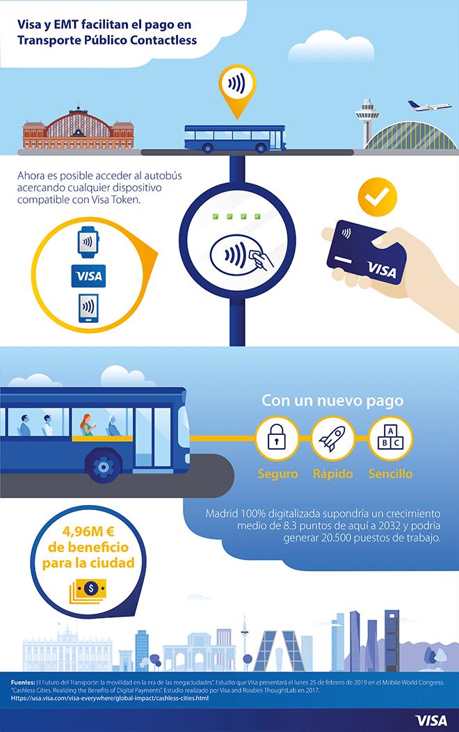 """Los vehículos contarán con un sistema de pago """"sin contacto"""" compatible con tarjeta de débito, crédito, teléfonos móviles y wearables"""