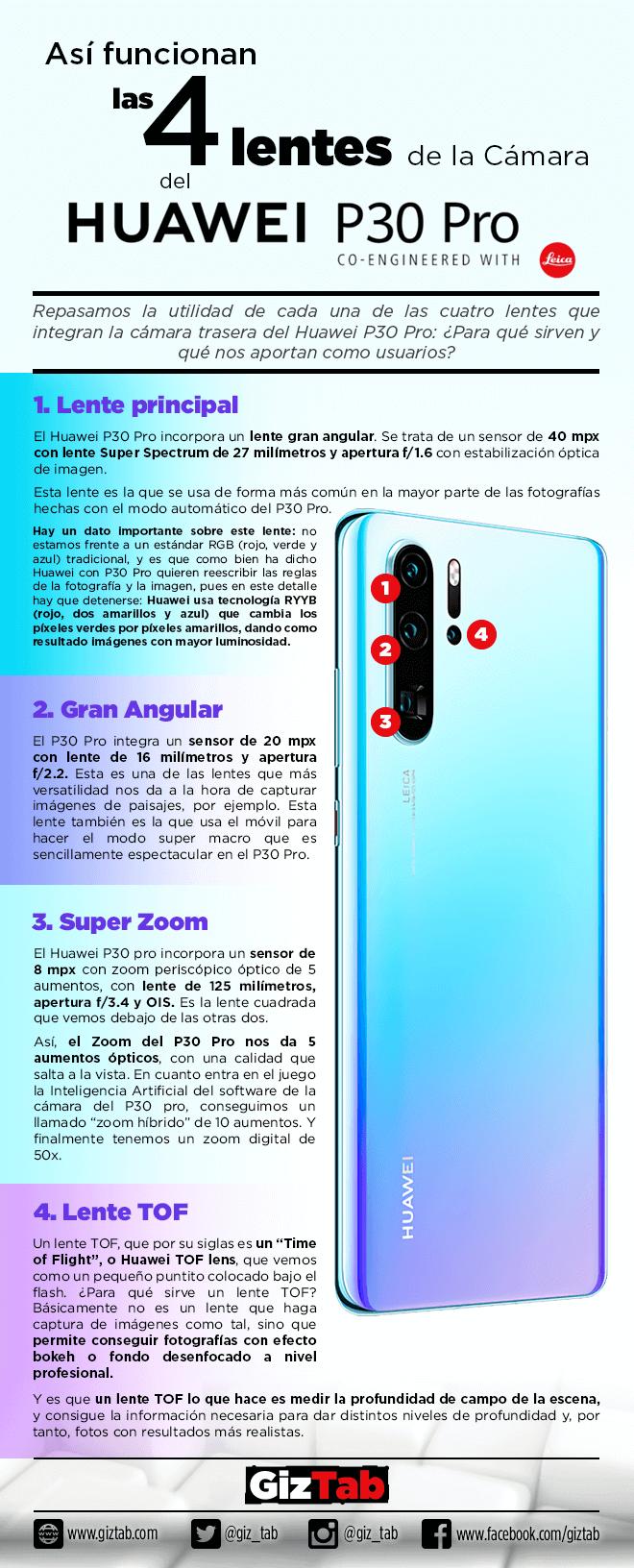 Infografía sobre el funcionamiento de las cuatro lentes del Huawei P30 PRO