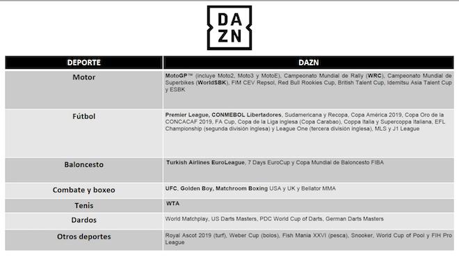 Tabla con el catálogo de competiciones de DAZN en España