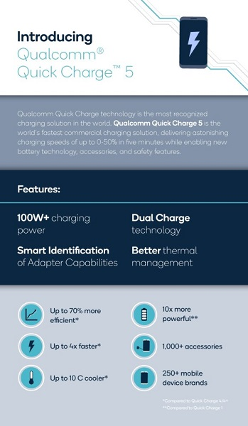 Quick Charge 5.0 de Qualcomm