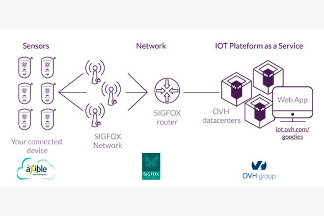 ces2016-alianza-ovh-sigfox-iot-internet-de-cosas-empresas